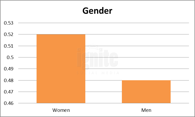 Gender Breakdown For Stumbleupon