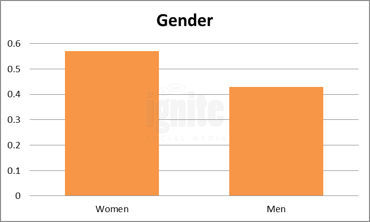 Gender Breakdown For Tuenti