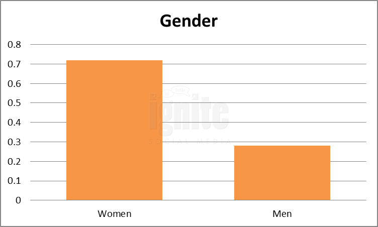 Gender Breakdown For Weibo