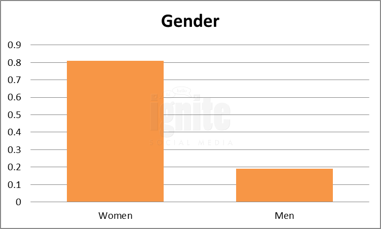 Gender Breakdown For Wer-kennt-wen