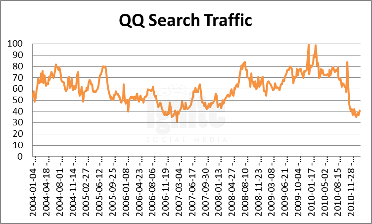 qq Domain Search Traffic