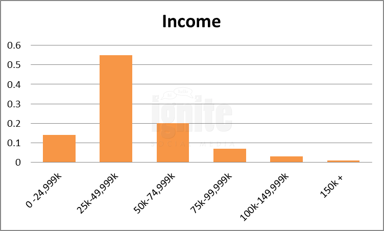 Salary Breakdown For Bebo