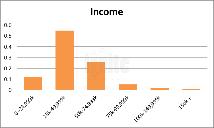 Salary Breakdown For Habbo