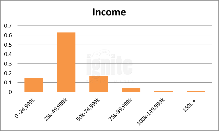 Salary Breakdown For Imvu