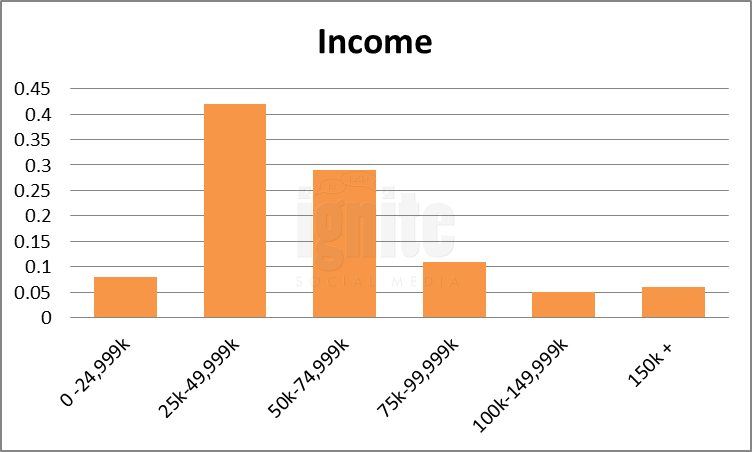 Salary Breakdown For Odnoklassniki