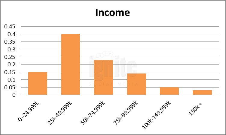 Salary Breakdown For Stumbleupon