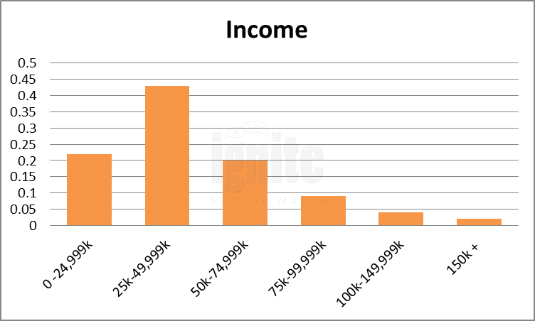 Salary Breakdown For Xanga