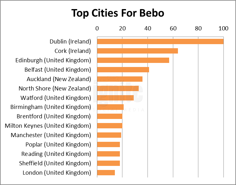 Top Cities For Bebo