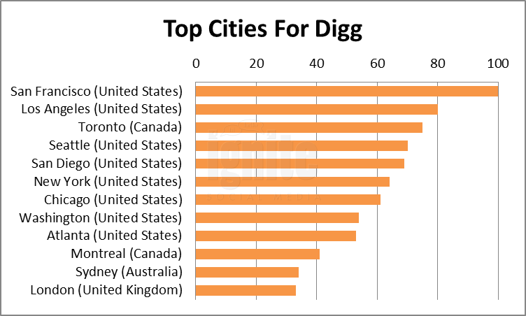 Top Cities For Digg