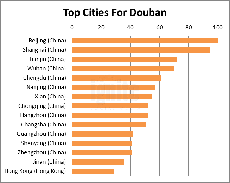 Top Cities For Douban