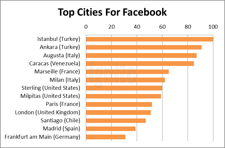 Top Cities For Facebook