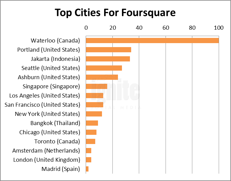 Top Cities For Foursquare