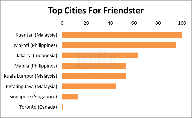 Top Cities For Friendster