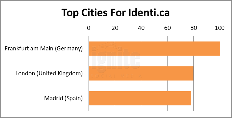 Top Cities For Identi.ca