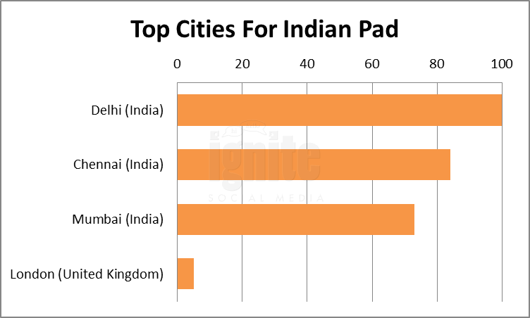 Top Cities For IndianPad