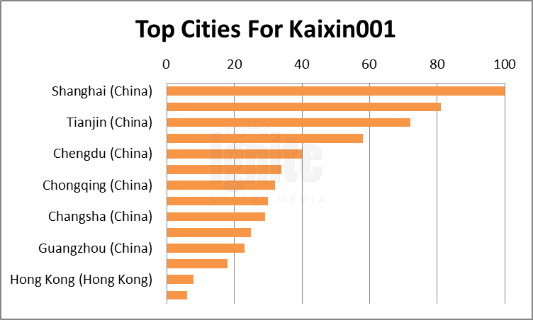 Top Cities For Kaixin001
