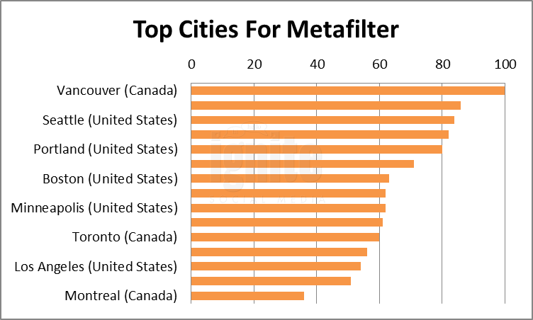 Top Cities For Metafilter