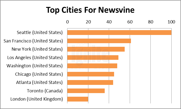Top Cities For Newsvine