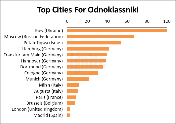 Top Cities For Odnoklassniki