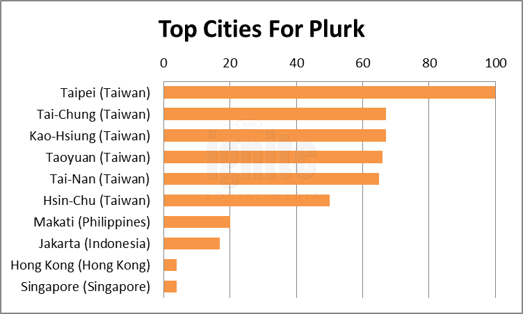 Top Cities For Plurk