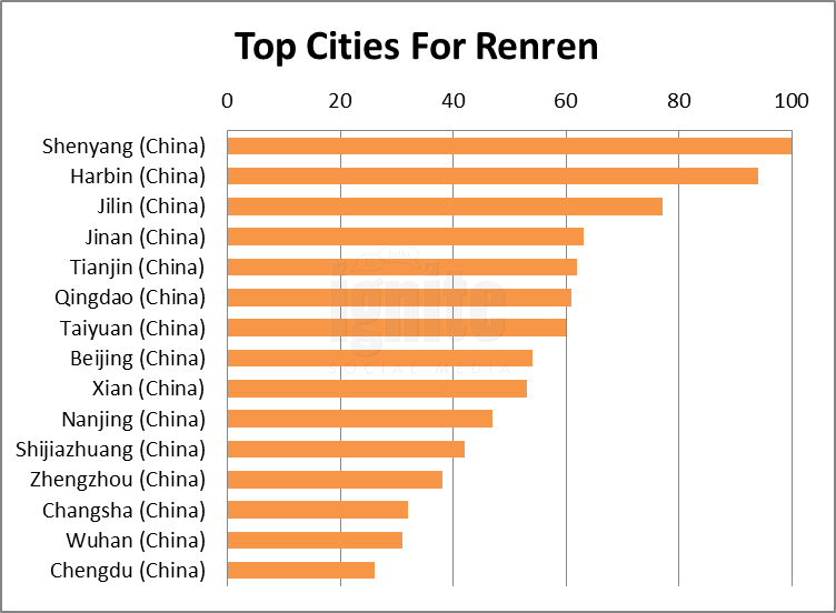 Top Cities For Renren