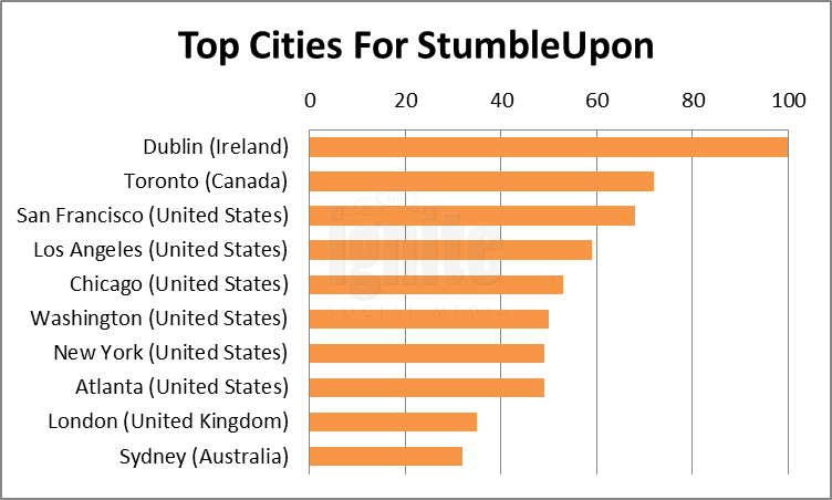 Top Cities For Stumbleupon