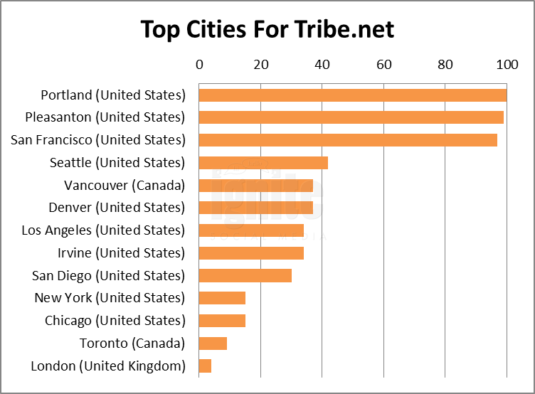 Top Cities For Tribe.net