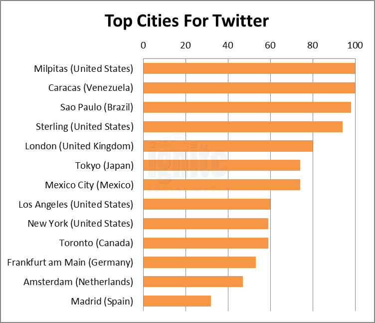 Top Cities For Twitter