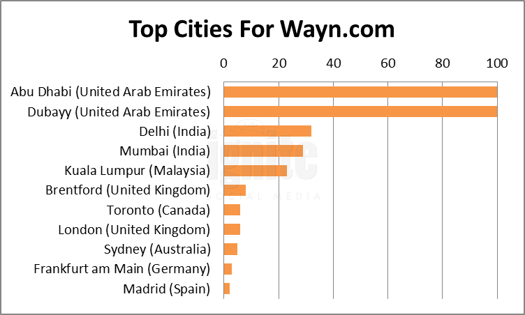 Top Cities For Wayn