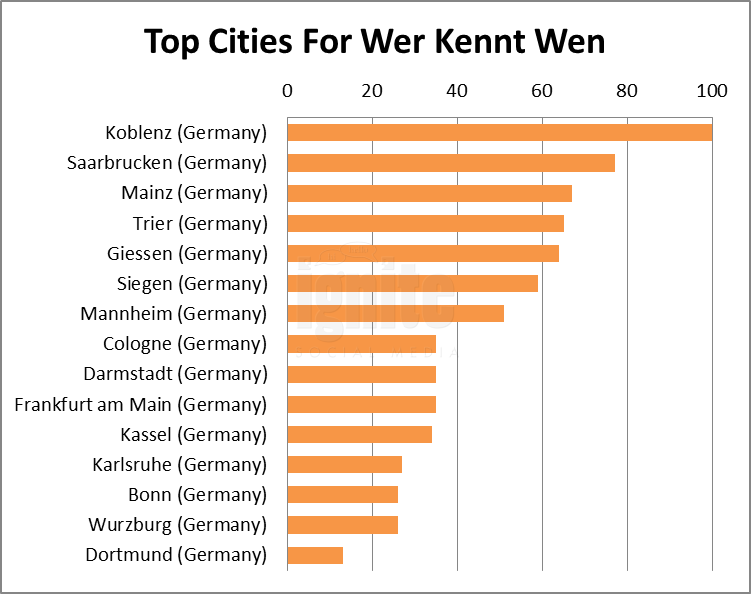 Top Cities For Wer-kennt-wen