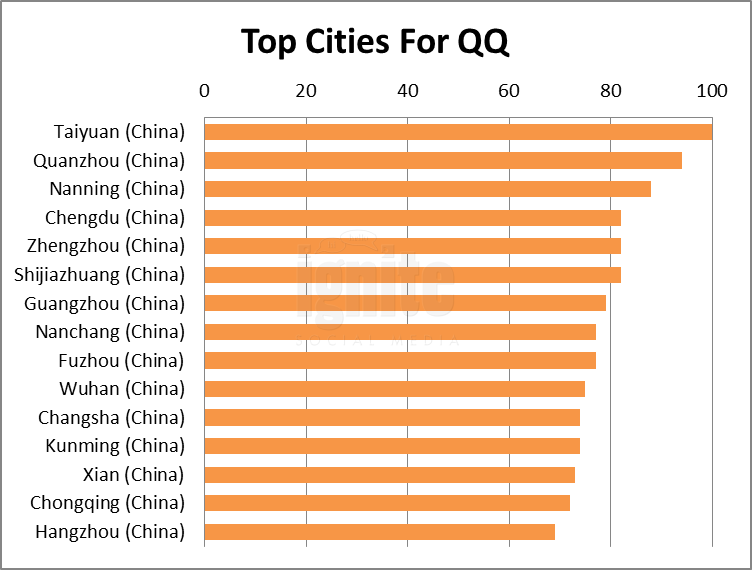Top Cities For qq