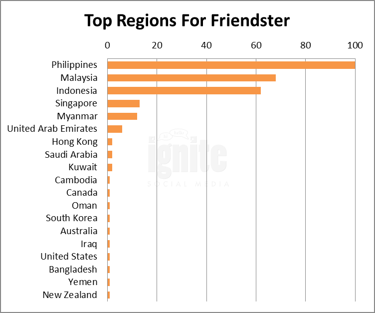 Top Regions For Friendster
