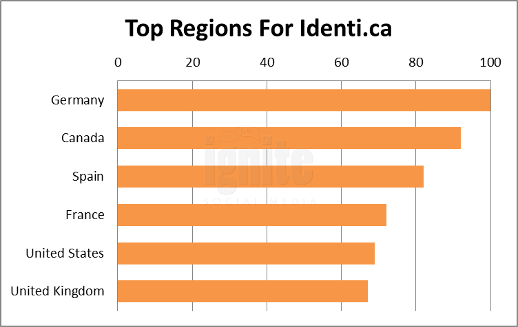 Top Regions For Identi.ca