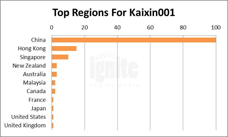Top Regions For Kaixin001