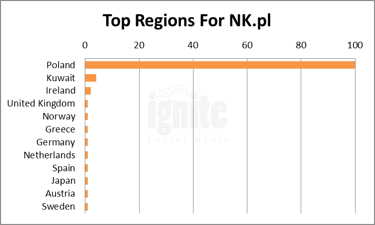 Top Regions For NK