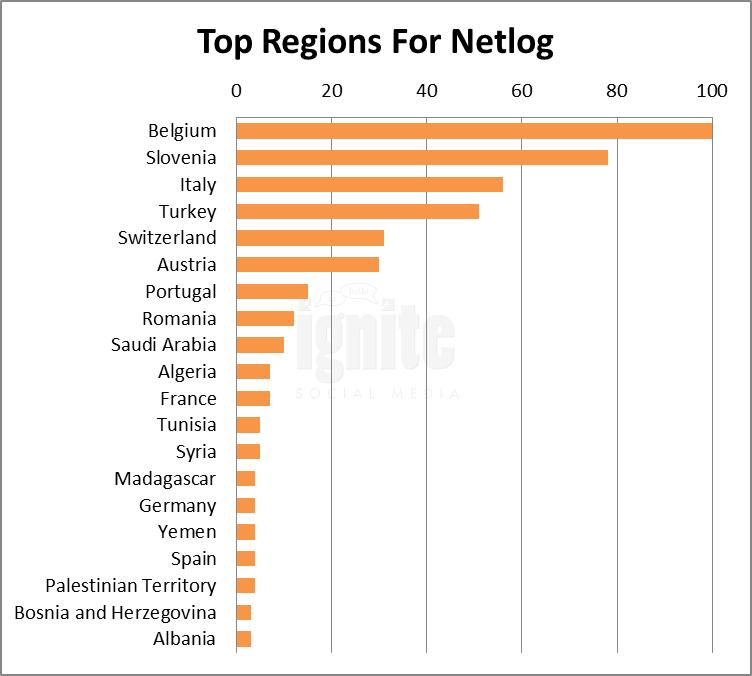 Top Regions For Netlog