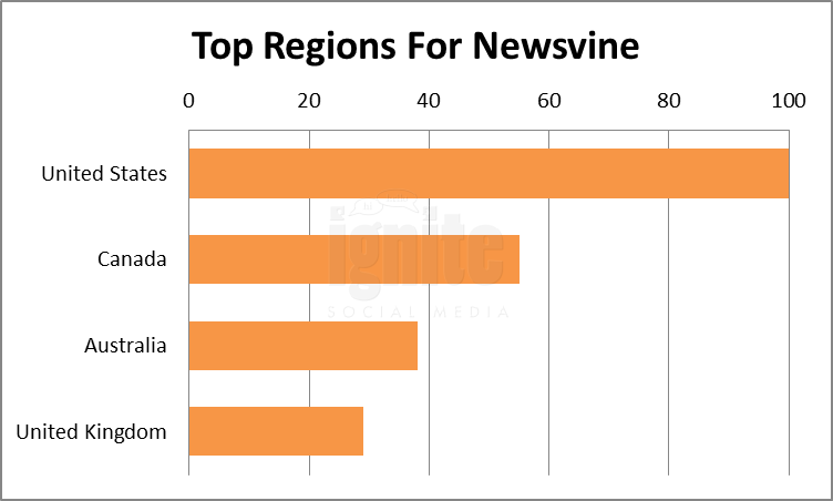 Top Regions For Newsvine