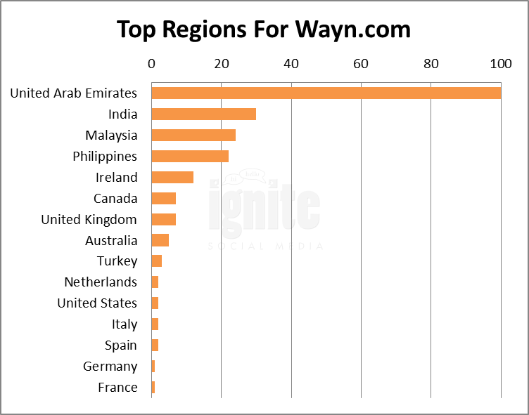 Top Regions For Wayn