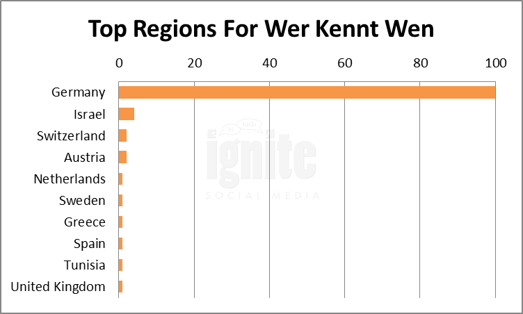 Top Regions For Wer-kennt-wen
