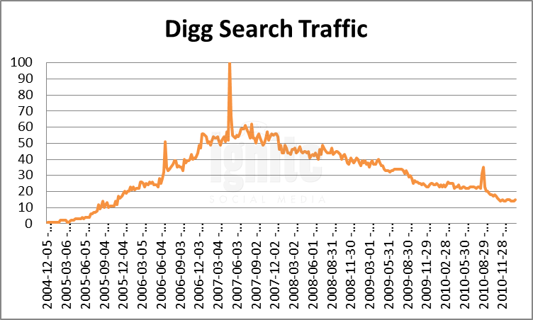Digg Domain Search Traffic