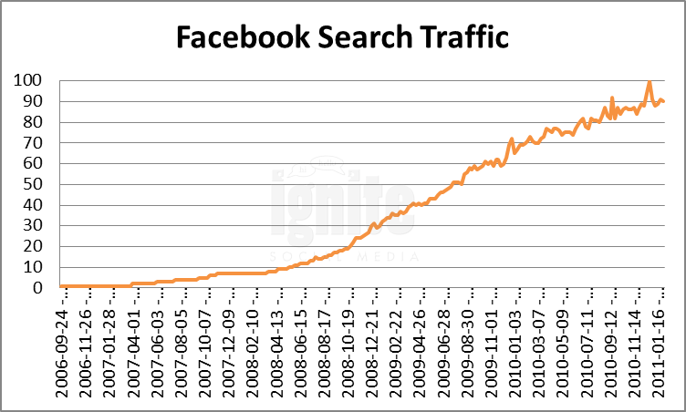 Facebook Domain Search Traffic