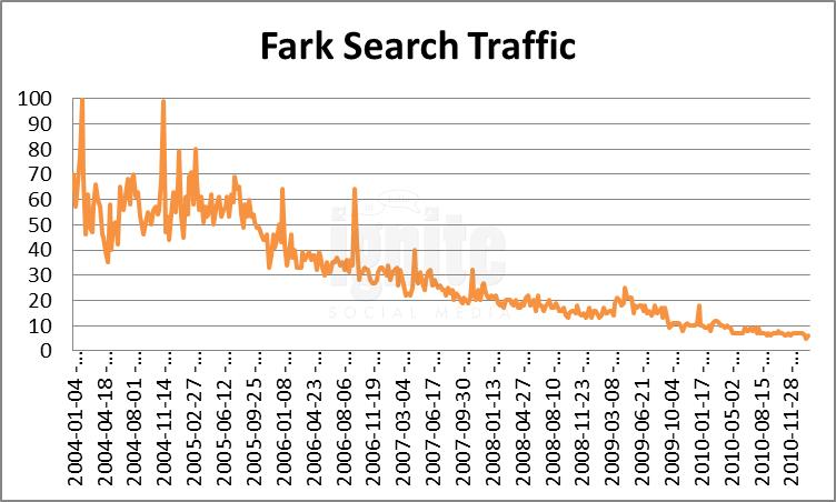 Fark Domain Search Traffic