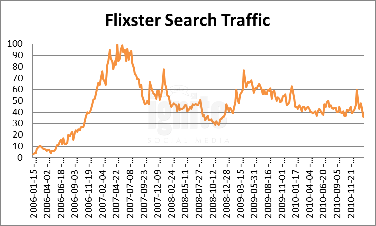 Flixster Domain Search Traffic