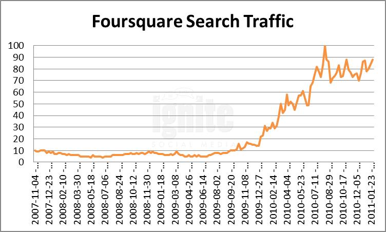 Foursquare Domain Search Traffic