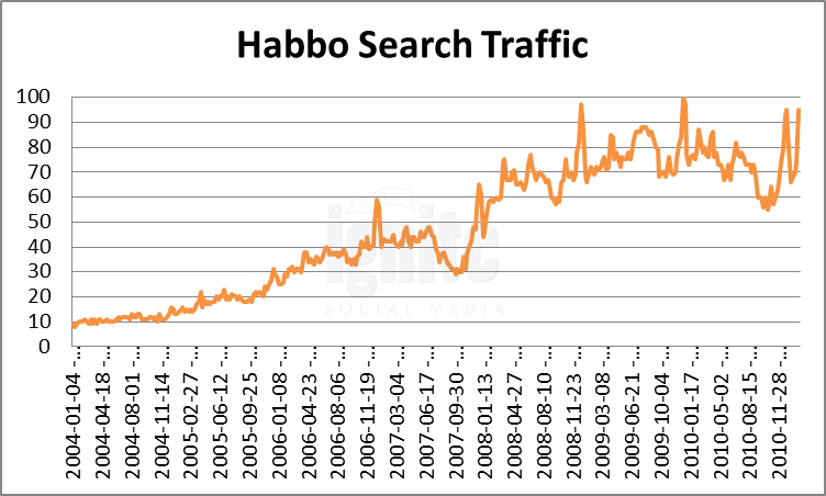 Habbo Domain Search Traffic