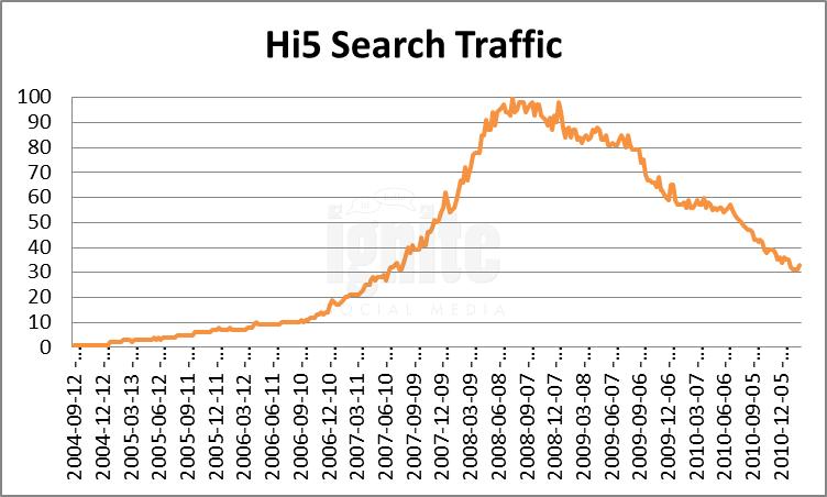 Hi5 Domain Search Traffic