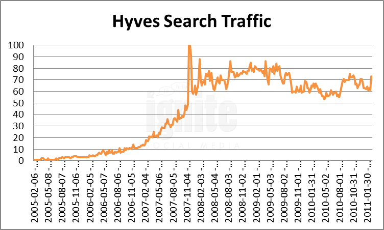 Hyves.nl Domain Search Traffic