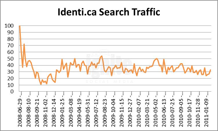 Identi.ca Domain Search Traffic