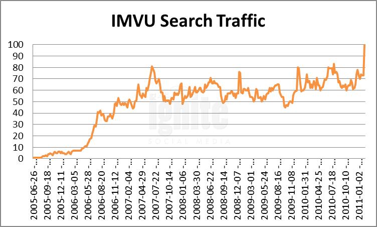 Imvu Domain Search Traffic