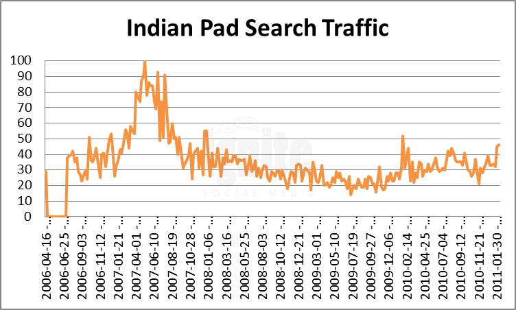 IndianPad Domain Search Traffic